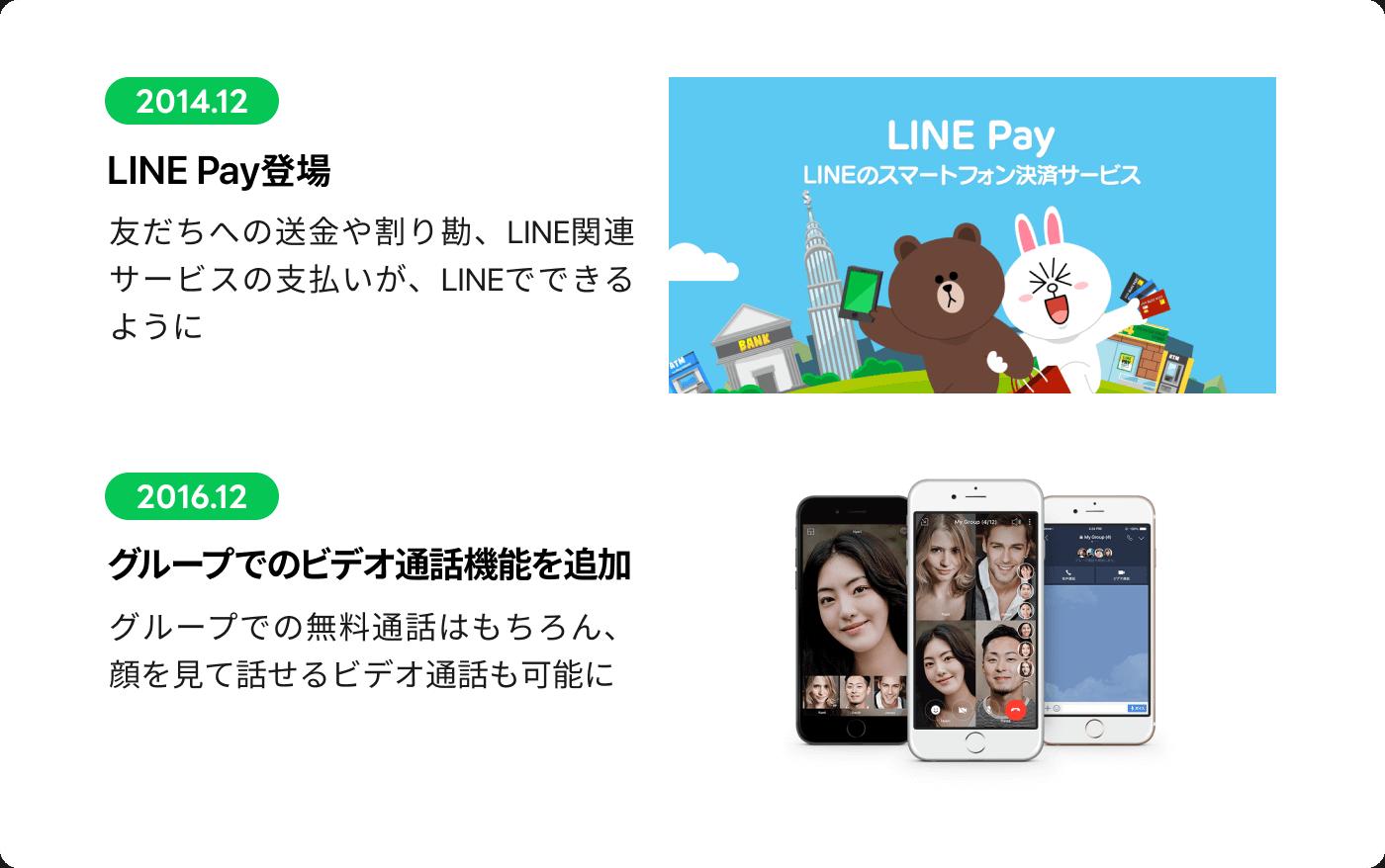 2014.12 友だちへの送金や割り勘、LINE関連サービスの支払いが、LINEでできるように 2016.12 グループでの無料通話はもちろん、顔を見て話せるビデオ通話も可能に