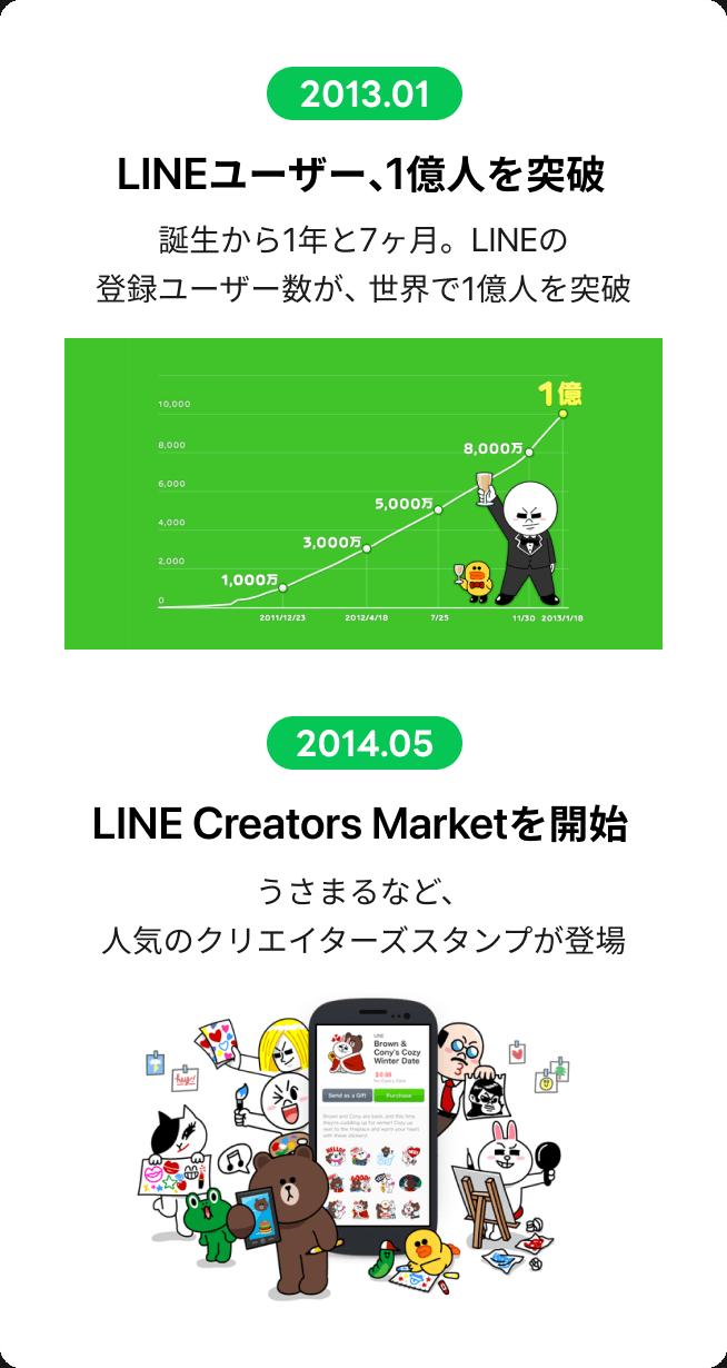 2013.01 誕生から1年と7ヶ月。LINEの登録ユーザー数が、世界で1億人を突破 2014.05 うさまるなど、人気のクリエイターズスタンプが登場