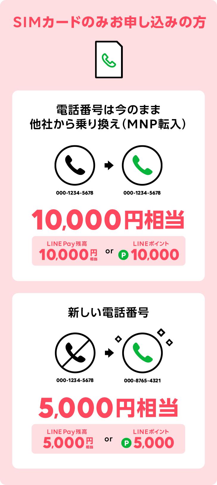 SIMカードのみ お申し込みの方   電話番号は今のまま 他社から乗り換え (MNP転入)10,000円相当   新しい電話番号5,000円相当