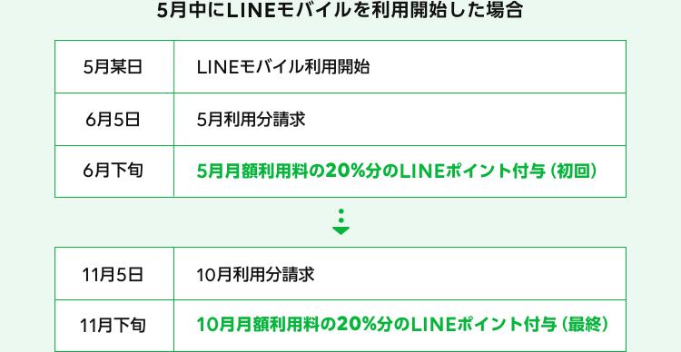 5月中にLINEモバイルを利用開始した場合