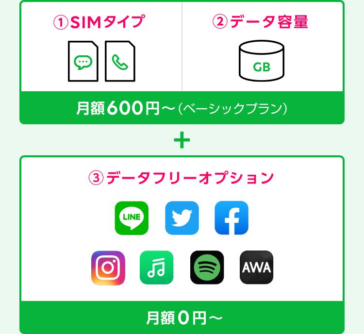 ①SIMタイプ ②データ容量 月額600円〜(ベーシックプラン)+データフリーオプション月額0円〜