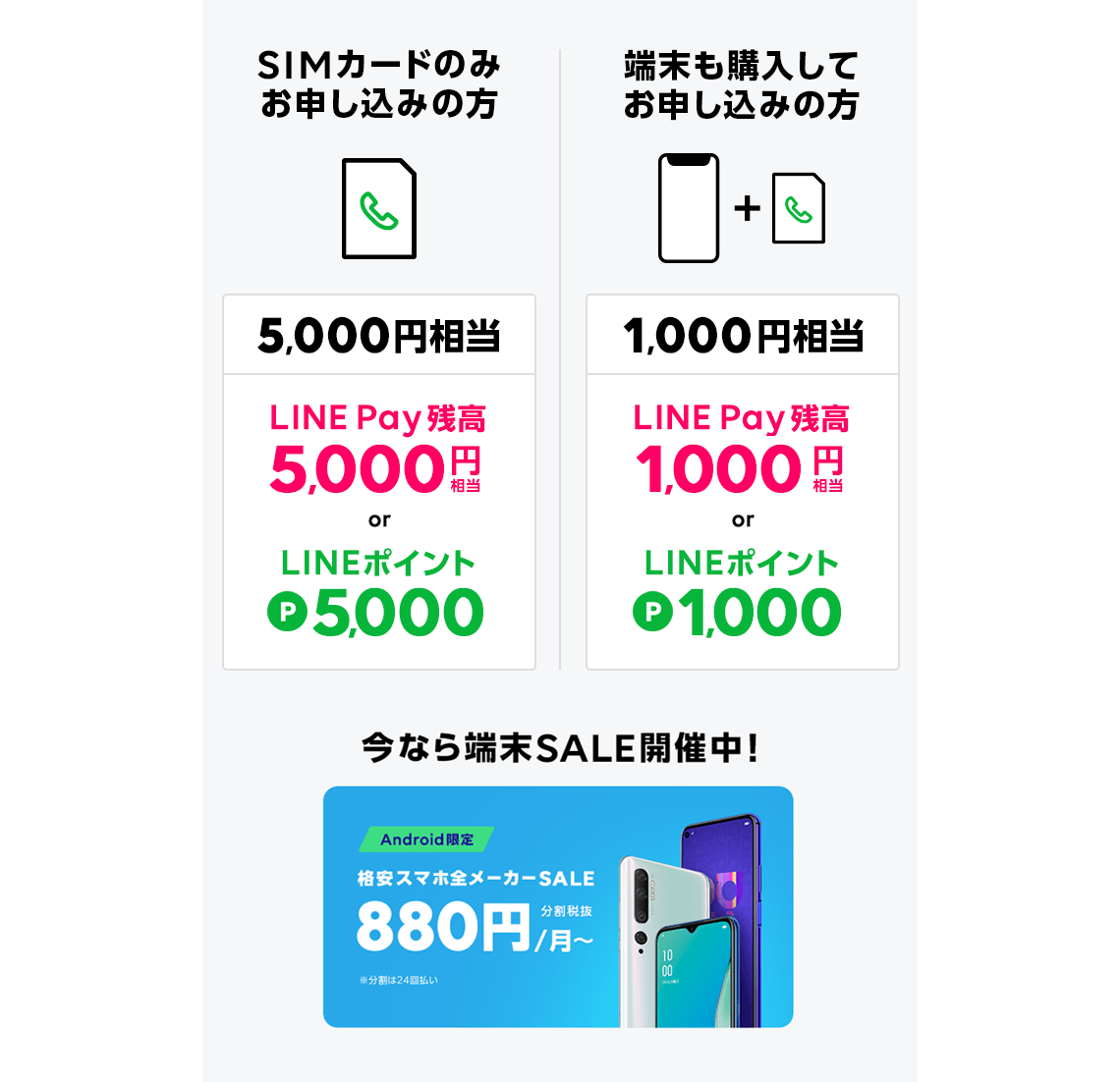 SIMカードのみお申し込みの方5,000円相当 端末も購入してお申し込みの方1,000円相当 今なら端末SALE開催中