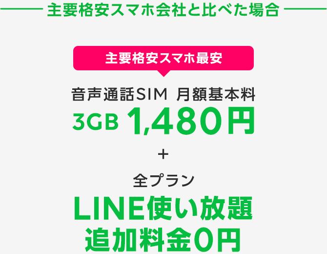 主要格安スマホ会社と比べた場合 主要格安スマホ最安  音声通話SIM 月額基本料 3GB 1,480円+全プランLINE使い放題 追加料金0円