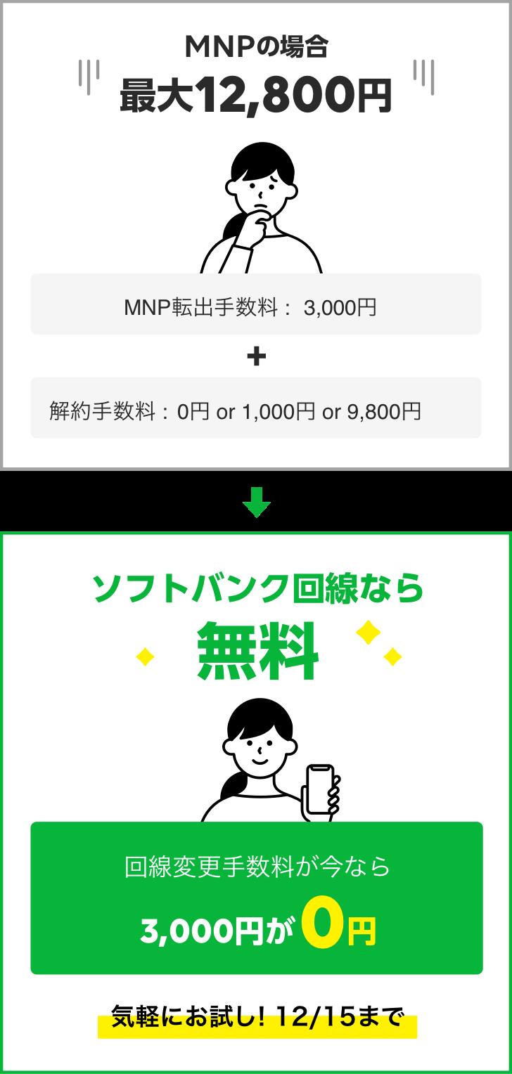 MNPの場合最大12,800円→ソフトバンク回線に変更の場合0円