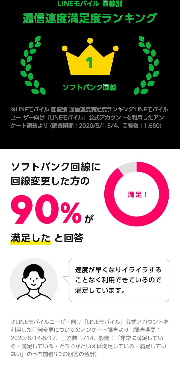 LINEモバイル回線別通信速度満足度ランキング1位 ソフトバンク回線に回線変更した方の90%が満足したと回答