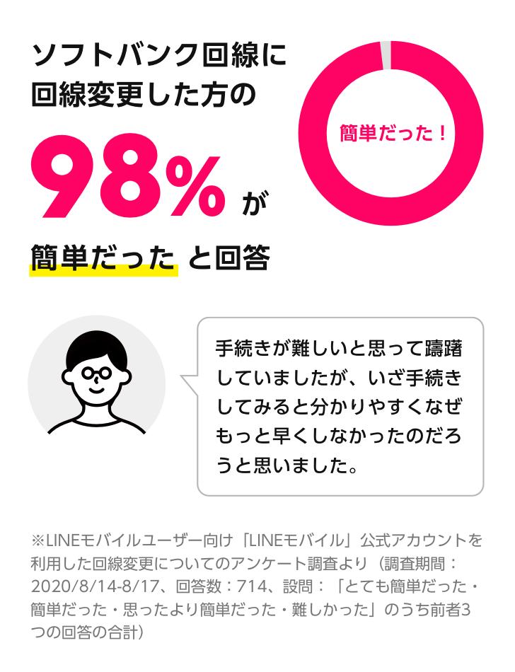 ソフトバンク回線に回線変更した方の98%が簡単だったと回答