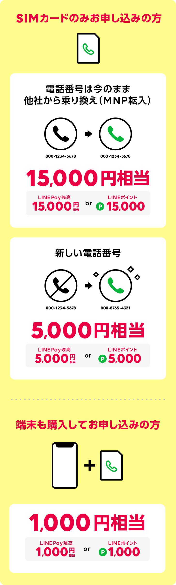 SIMカードのみお申し込みの方。端末も購入してお申し込みの方。