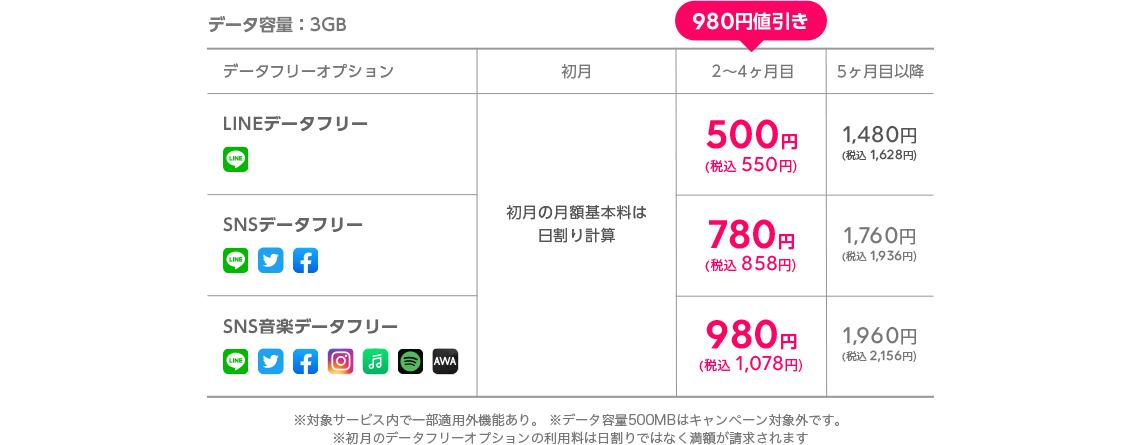データ容量:3GB 料金