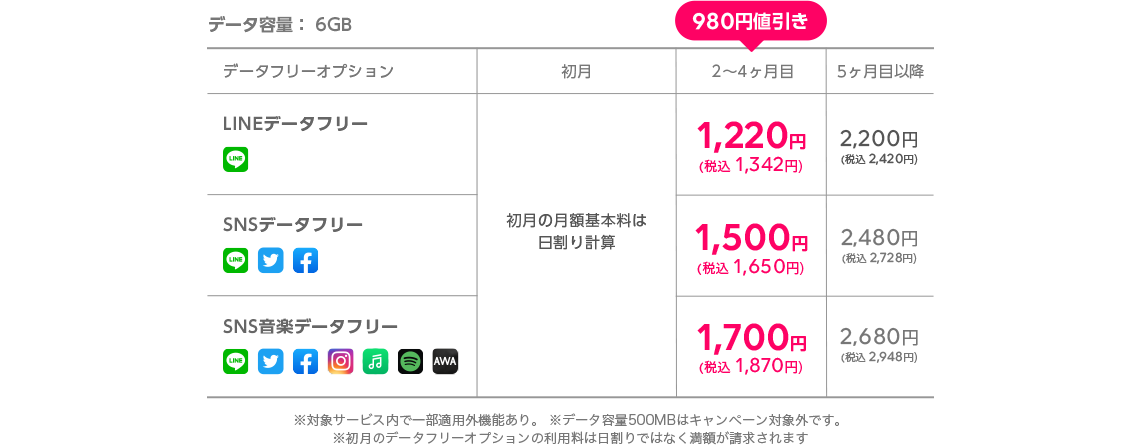 データ容量:6GB 料金