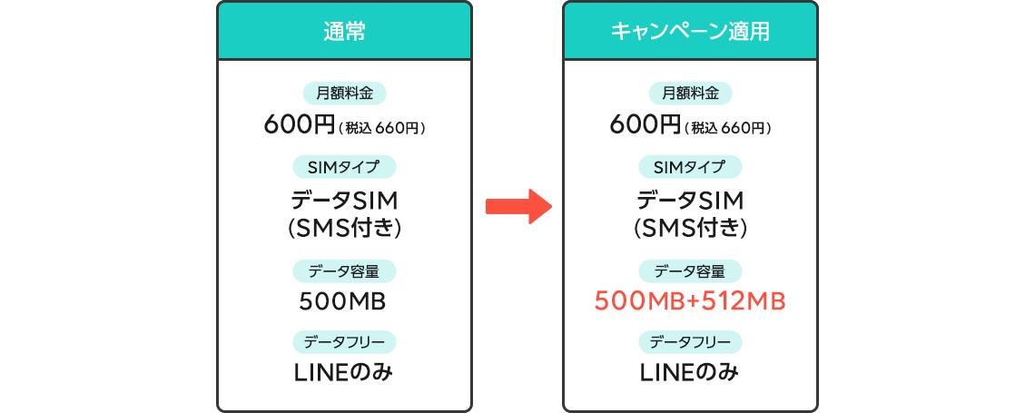 データ容量 通常 500MB→キャンペーン適用 512MB追加