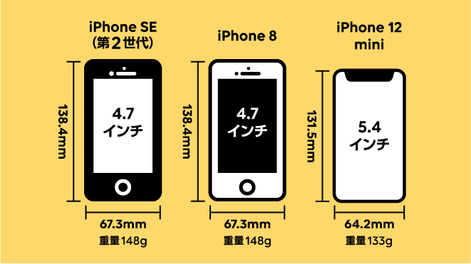 iPhone 12 miniは5.4インチで、4.7インチのiPhone 8・iPhone SE(第2世代)より、大きく思われがちだと思いますが、実はスマートフォン本体は小さくなっています。