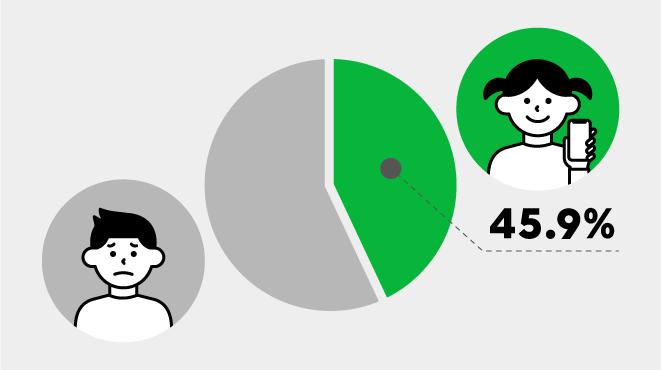 スマートフォンを利用してインターネットをしている小学生の割合