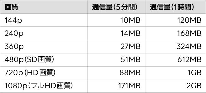 YouTubeのデータ通信量を画質別で比較