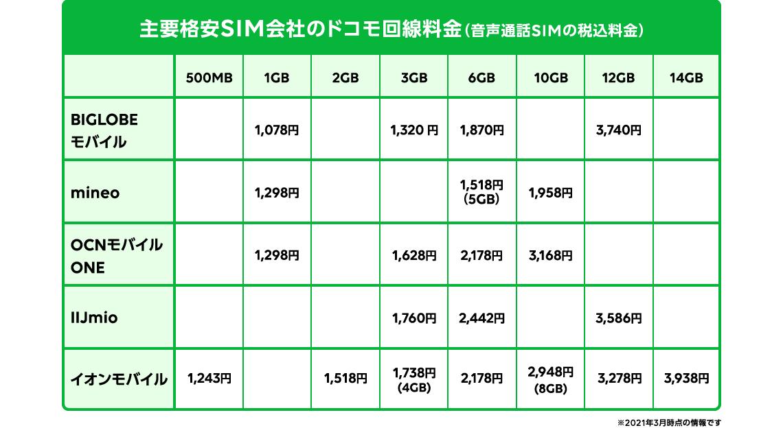 主要 MVNO各社のドコモ回線料金(音声通話SIMの税込料金)